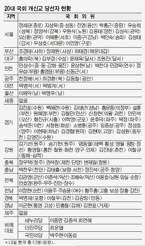 기독인 당선자 18명 추가 확인…  20대 국회의원 모두 93명 기사의 사진