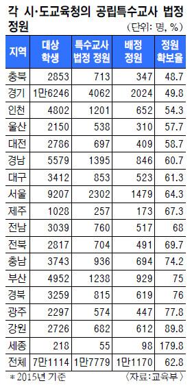 박근혜정부 국정과제 불구, 특수교사 태부족… 정원 확보율 63% 그쳐 기사의 사진