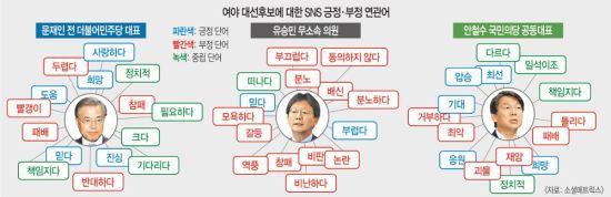 SNS '대선 키워드' 문재인〉안철수〉김종인 기사의 사진