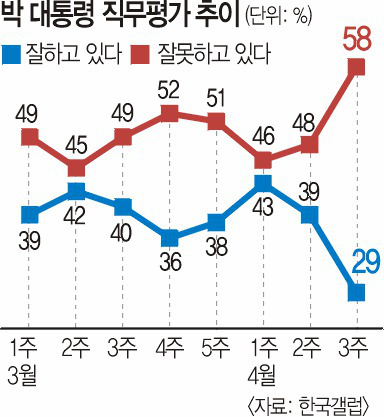 뚝…뚝… 朴 대통령 지지율 1주새 10%P 급락 기사의 사진