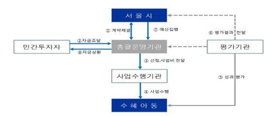 서울시, 아시아 최초로 사회성과보상사업(SIB) 7월 본격 개시…행정비용 낭비 줄이며 공공사업 추진 방안 기사의 사진