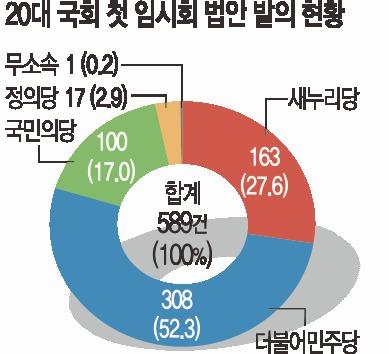 [기획] 정권 방어 vs 교체…  여야 '입법전쟁' 기사의 사진