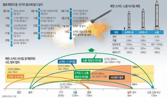 스커드·노동 3발 발사 왜… 北 미사일 500∼600㎞ 비행 '성주 사드' 위협 메시지 기사의 사진