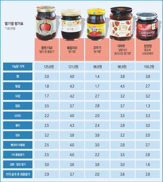[국민 컨슈머리포트-딸기잼] 복음자리 '달콤한 1위'… 시장의 강자 오뚜기 '쓴 맛' 기사의 사진