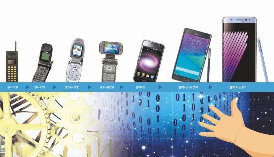 [경제 히스토리] 휴대전화 진화는 '화면'의 진화 기사의 사진