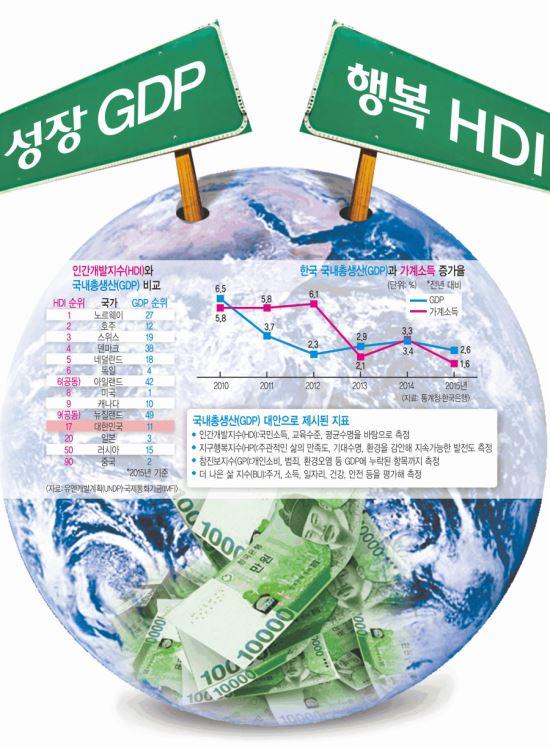 [경제 히스토리] 'GDP 11위' 한국, 세계 11번째로 잘산다? 기사의 사진