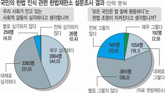 """[헌재 설문조사] 국민 5명 중 4명 """"한국사회는 법 앞에 불평등"""" 기사의 사진"""