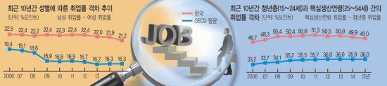 [기획] 청년층-핵심 생산연령 취업률 격차 49%P로 '심각'