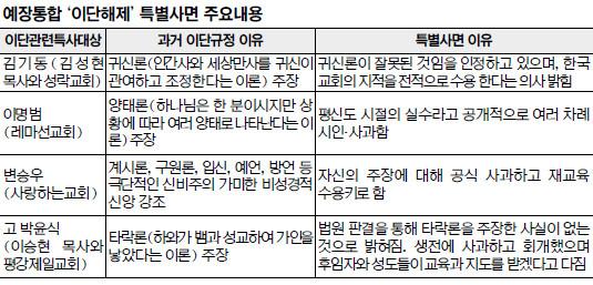 """사면 선포한 예장통합 채영남 총회장 """"용서는 우리 의무"""" 기사의 사진"""