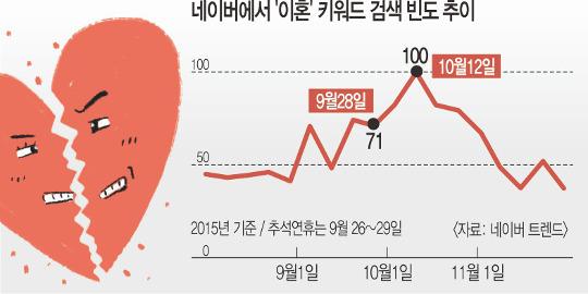 [세태기획] '뒤끝' 아닌 배려… '명절 이혼' 막는다 기사의 사진