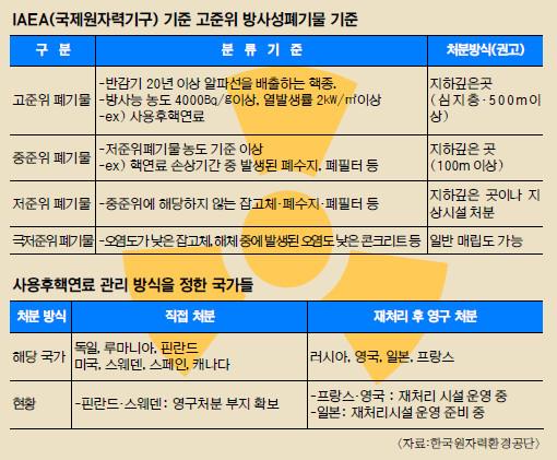 [방폐장 38년 논란 결론내자 <1부>] '사용후핵연료' 저장 임시변통 언제까지… 기사의 사진