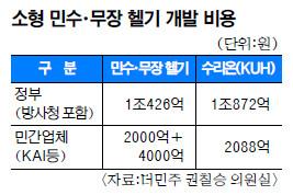 [단독] 소형 민·군용 헬기 개발  '1조6000억 사업' 위기 기사의 사진