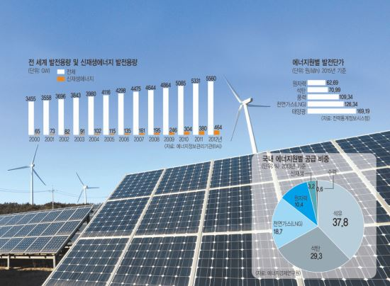 [방폐장 38년 논란 결론내자 <1부>] 전기료·온실가스 부담… 원전포기 쉽잖은 에너지 빈국 기사의 사진
