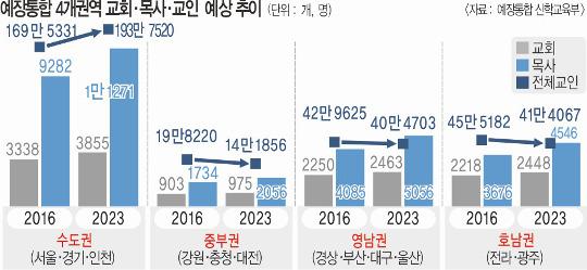 7년 뒤 한국교회 모습 변화 예측해보니… 비수도권 성도 줄고 목사 수는 전국서 급증 기사의 사진