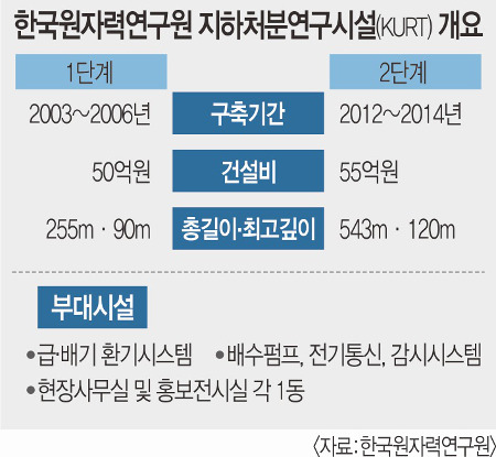 [방폐장 38년 논란 결론내자] 120m 지하서 '안전성' 꼼꼼하게 점검 기사의 사진