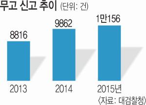 [단독] '사람잡는 거짓말' 무고 크게 는다 기사의 사진