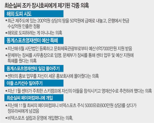 """""""장시호, 200억대 땅 50억에 내놔… 도피 준비"""" 기사의 사진"""