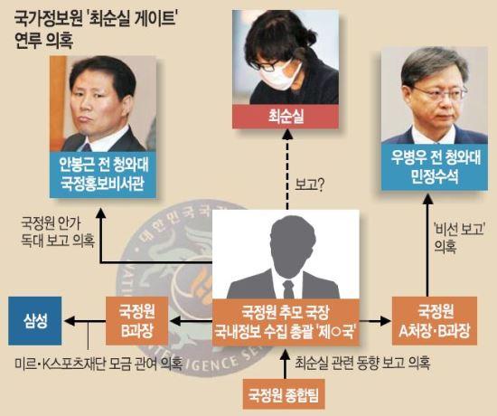 """[단독]""""추 국장 휘하에 최순실 정보수집 수행팀 있었다"""" 기사의 사진"""