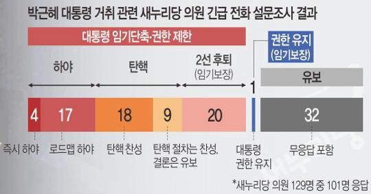 """[단독] 與 의원 절반이상 """"朴 대통령 퇴진·2선 후퇴"""" 기사의 사진"""