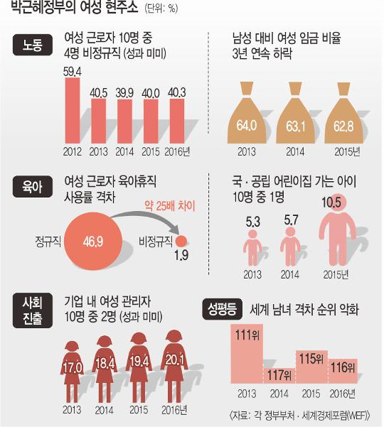 [기획] 급할때만 '여성' 찾는 朴 대통령… 정작 여성정책은 뒷전 기사의 사진