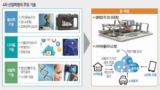 """[미래의학포럼] """"연구에서 산업화까지 원스톱 지원  첨단의료복합단지, 기업에 큰 도움"""" 기사의 사진"""