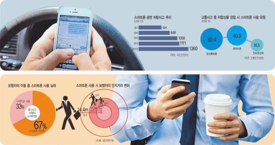 [경제 히스토리] 운전·보행 중 스마트폰 위험천만… '도로위 폭탄' 경계령 기사의 사진
