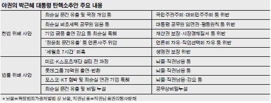 헌법·법률 위반 9건, 세월호 7시간… 넘치는 '레드카드' 기사의 사진