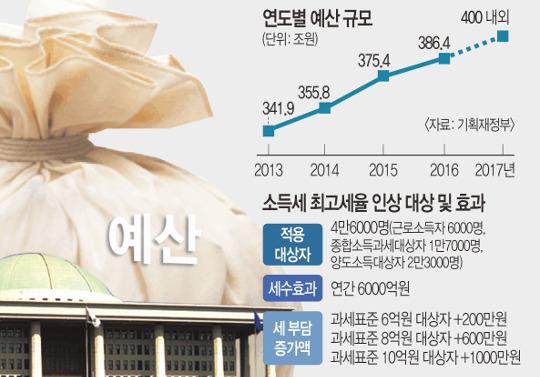 '최순실 예산' 4000억 삭감… '쪽지예산'은 급증 기사의 사진
