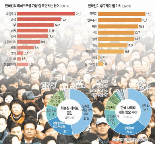 """최순실 사태에 분노한 국민  """"공정성·민주주의 가치 회복이 최우선"""" 기사의 사진"""