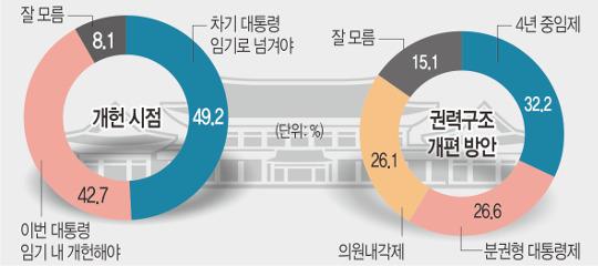 """""""개헌, 차기정부로 넘겨야"""" 절반 육박, '4년 중임제 선호' 32%… 가장 많아 기사의 사진"""