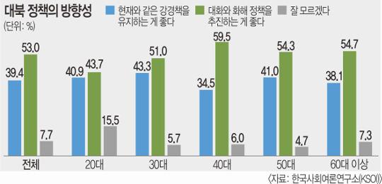 """""""북한과 대화·화해 정책 필요"""" 53% 기사의 사진"""