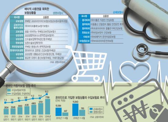 보험사 '나만의 상품' 개발… 고객 눈길 잡는다 기사의 사진