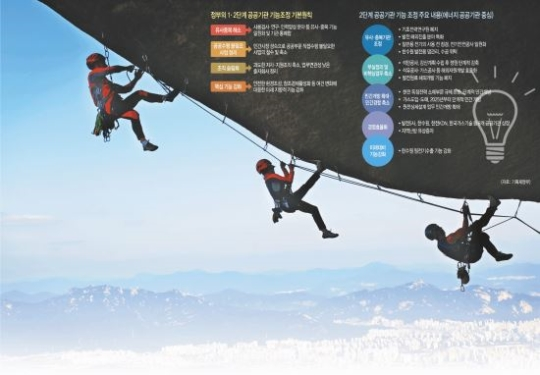 """""""내부 혁신·지역 상생·해외 개척으로 재도약"""" 공기업이 다시 뛴다 기사의 사진"""