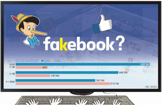 [경제 히스토리] 눈·귀 잡아끄는 허무맹랑 가짜뉴스 페북을 점령하다 기사의 사진
