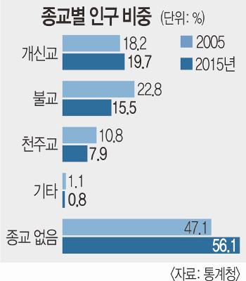 [투데이 포커스] 개신교 신자 968만명… 한국 최대 종교 됐다 기사의 사진