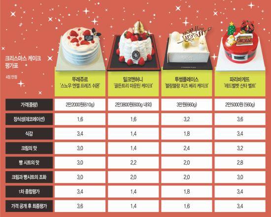 [국민 컨슈머리포트-성탄절 케이크] 제빵업계 '투톱'이 맛·비주얼 경합 기사의 사진