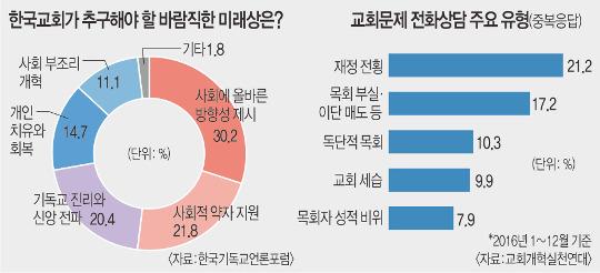 한국교회, 가장 시급한 해결과제는 '물질주의' 기사의 사진