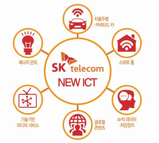 """""""뉴 ICT 열린 생태계 구축""""… SKT, 3년간 11조 쏜다 기사의 사진"""
