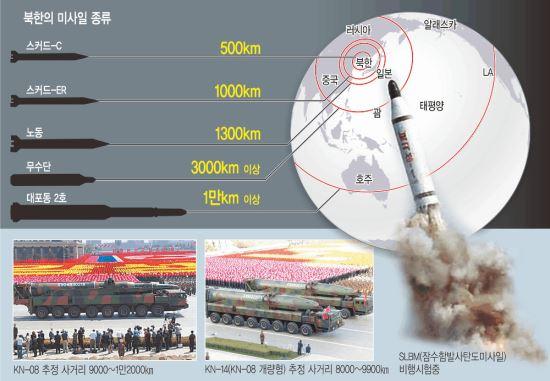 北, 핵탄두 제조 능력 높아지고 운반수단 다양화 기사의 사진