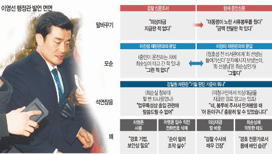 """헌재, 朴 측에 """"崔가 靑 출입하는 게 국가기밀이냐?"""" 기사의 사진"""