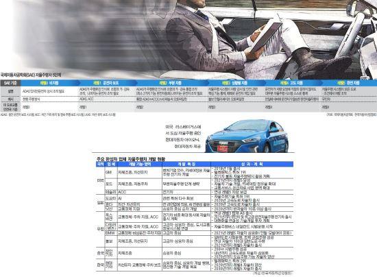 """[경제 히스토리]  합종연횡… 마이웨이… """"완전자율주행까지 스피드 UP"""" 기사의 사진"""