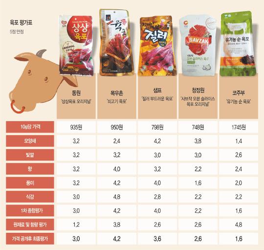 [국민 컨슈머리포트-육포] 점유율 낮은 목우촌 '육포' 모양새 뺀 전 항목 최고점 기사의 사진
