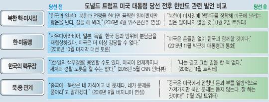 """트럼프 """"동맹강화"""" 취임 일성에도…   한국 외교입지, 북·미·중 사이 '새우등' 우려 기사의 사진"""