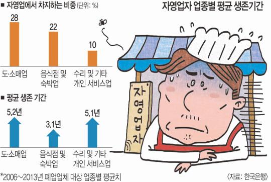 [기획] 자영업 점포의 생애… 음식점 평균 3년, 도·소매점 5년 기사의 사진
