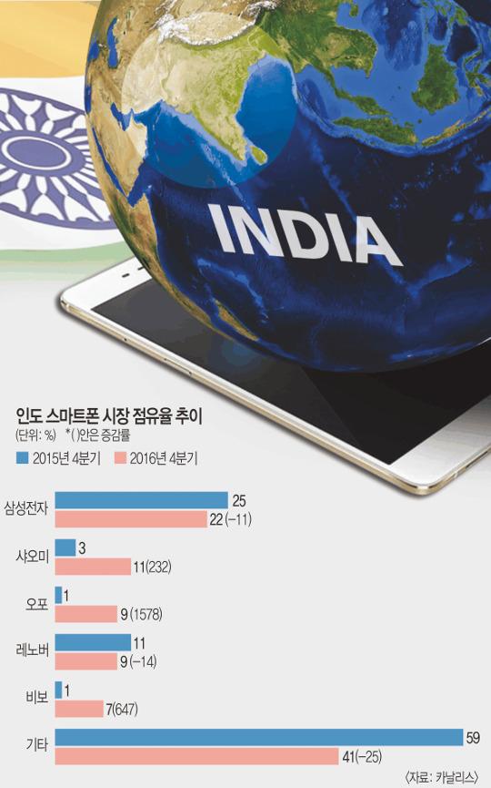 [기획] 인도 스마트폰 시장 요동 기사의 사진