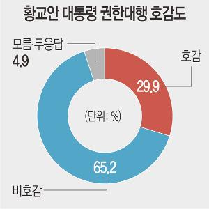 [국민일보 여론조사] 황교안의 딜레마 기사의 사진