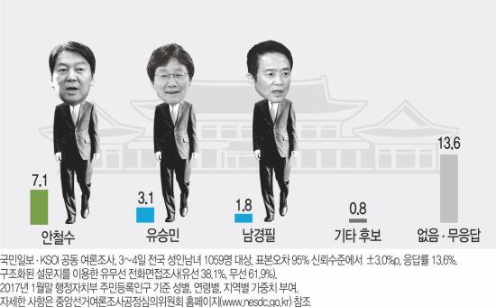 [국민일보 여론조사] 황교안·안희정, 첫 15% 넘어 '돌풍' 조짐 기사의 사진