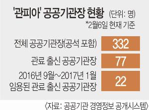[단독] 탄핵정국 틈타 '官피아' 판친다 기사의 사진