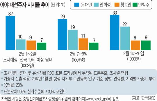 거침없는 안희정, 첫 20% 돌파… '문재인 대세론' 위협 기사의 사진