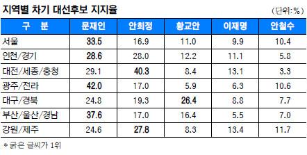 [국민일보 여론조사] 진격의 안희정, 수도권서도 文 턱밑 추격 기사의 사진
